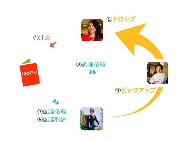 menu(メニュー)配達員バイトの仕組み説明画像