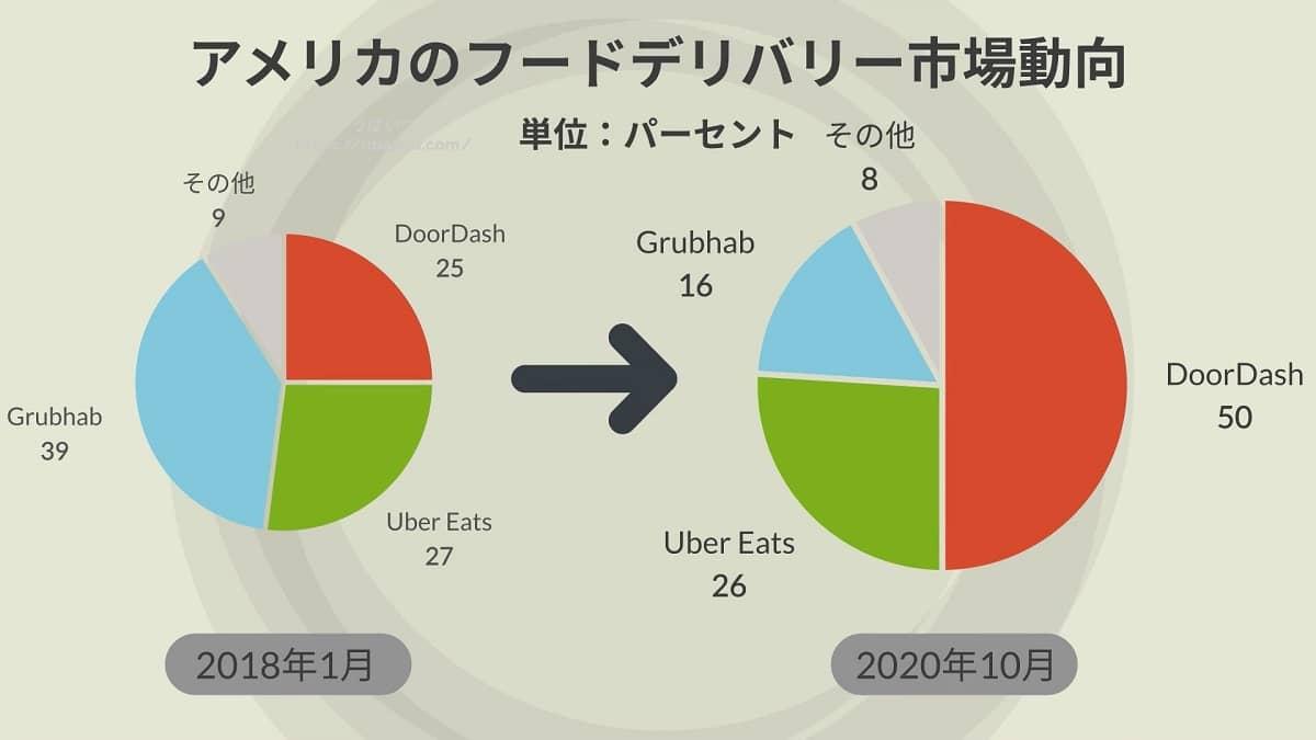 フードデリバリー各社、DoorDash(ドアダッシュ)、Uber Eats(ウーバーイーツ)、Grubhab(グラブハブ)のアメリア市場におけるシェア動向