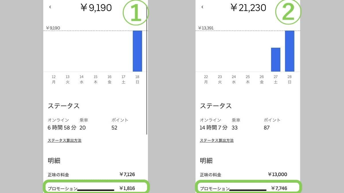 ウーバーイーツ大阪府寝屋川市、枚方市の実際の収入例2パターン、プロモーションの項目に大きな違いがある