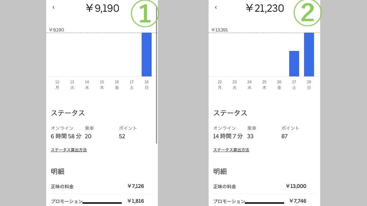 ウーバーイーツ大阪府寝屋川市、枚方市の実際の収入例2パターン