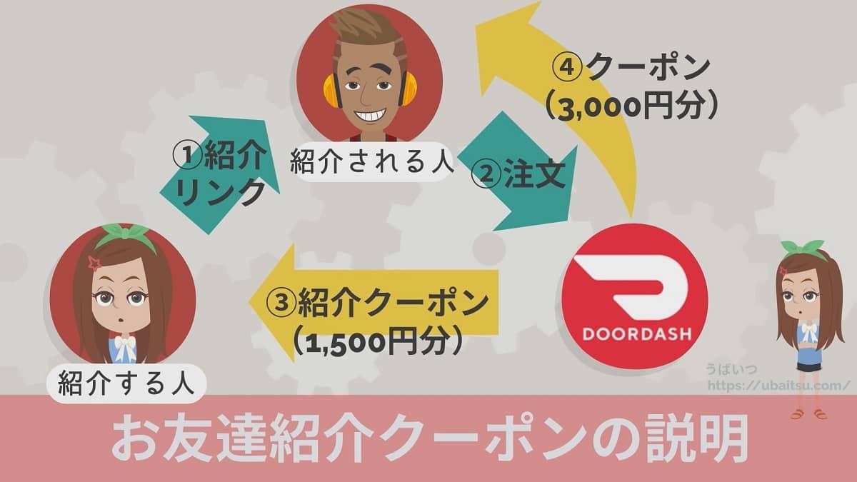 DoorDash(ドアダッシュ)お友達紹介クーポンの図解説明画面