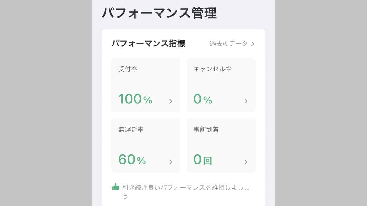 DiDiフードのアカウントパフォーマンス画面